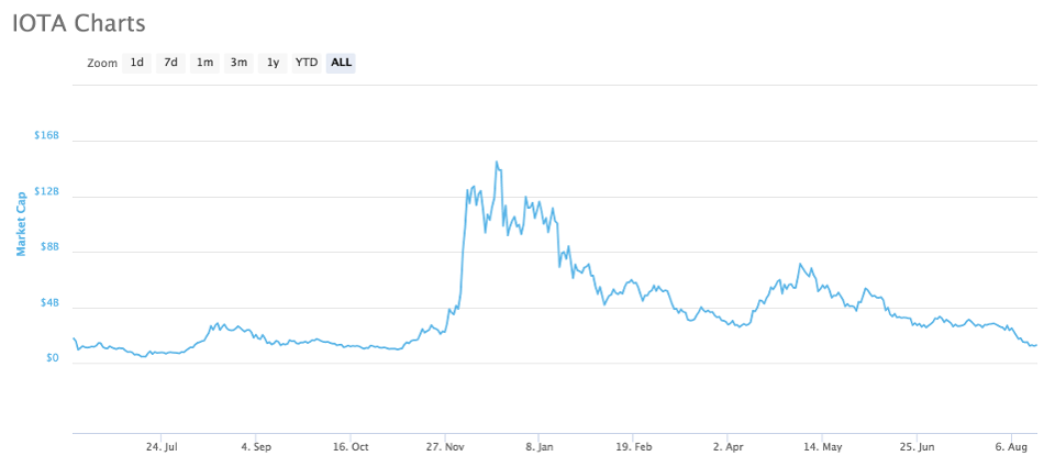 The cost of the IOTA priority has been declining since Christmas, however, the risk of serious risk remains unchanged.
