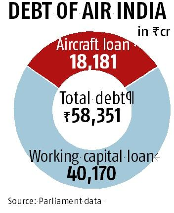 Air India share sale: A seller gets only Rs 10,000 crore on a plane loan